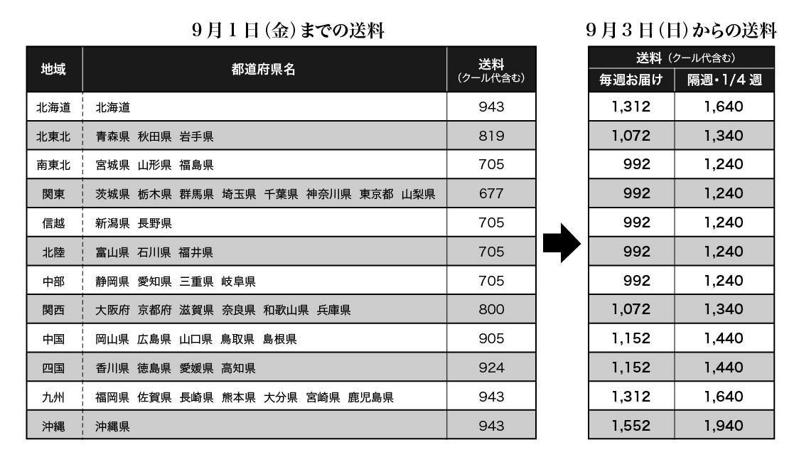 【お知らせ】宅配送料値上げのお詫びと送料割引サービス