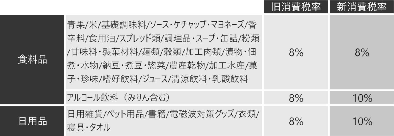 【お知らせ】2019年10月1日 消費税率改定に伴うご案内